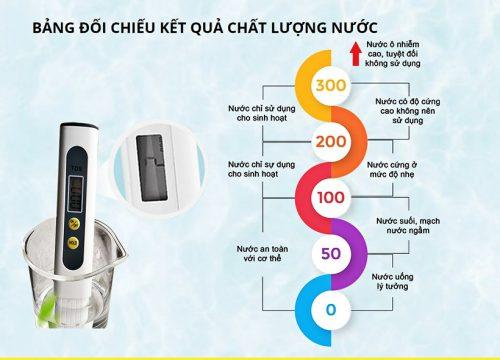 TDS trong hồ thuỷ sinh